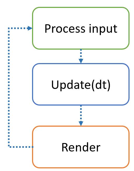 Имплементация катсцен и последовательностей действий в играх - 2