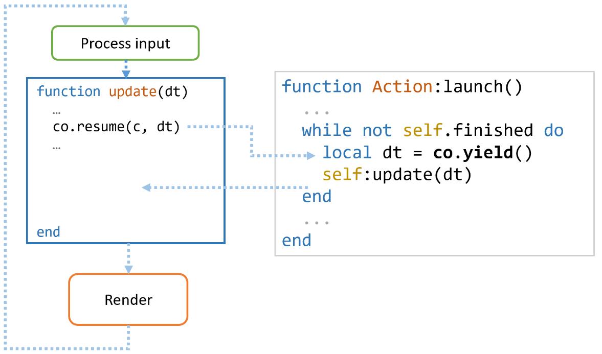 Имплементация катсцен и последовательностей действий в играх - 3