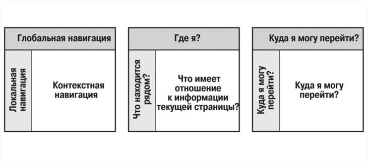 Информационная архитектура в Интернете часть 3 - 2