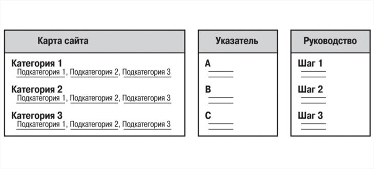 Информационная архитектура в Интернете часть 3 - 3