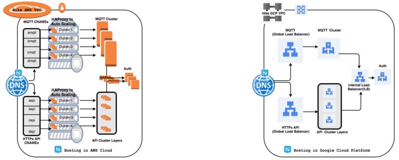 Переход на облачную платформу Google Cloud (Google Cloud Platform – GCP) - 3