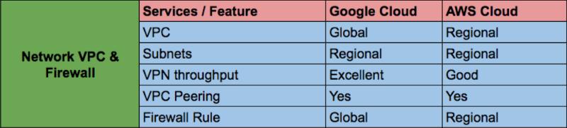 Переход на облачную платформу Google Cloud (Google Cloud Platform – GCP) - 5