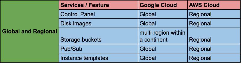 Переход на облачную платформу Google Cloud (Google Cloud Platform – GCP) - 6
