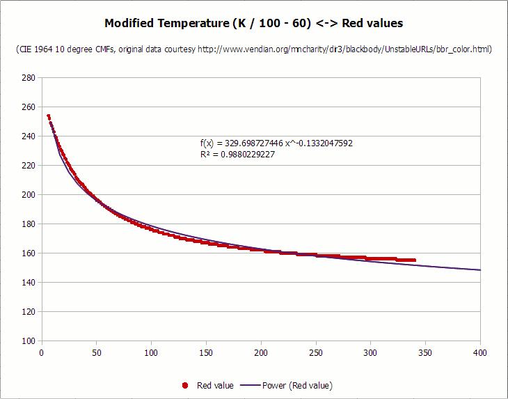 Преобразование цветовой температуры (K) в RGB: алгоритм и пример кода - 6