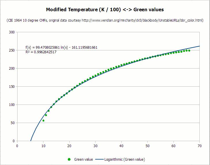 Преобразование цветовой температуры (K) в RGB: алгоритм и пример кода - 7
