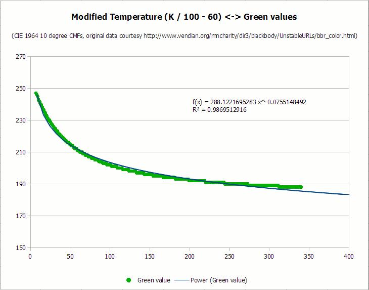 Преобразование цветовой температуры (K) в RGB: алгоритм и пример кода - 8