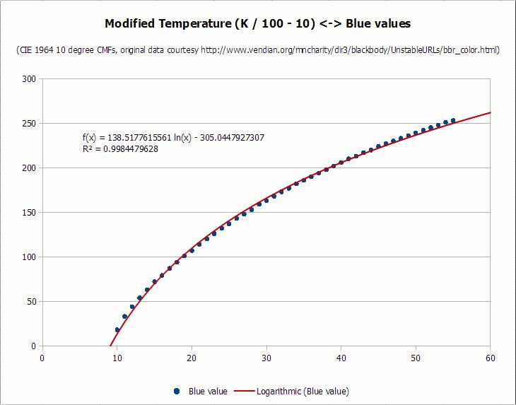 Преобразование цветовой температуры (K) в RGB: алгоритм и пример кода - 9
