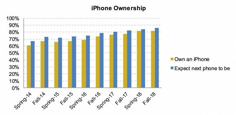 Рекордный процент американских подростков собирается купить iPhone