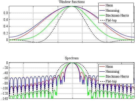 Особенности оконной фильтрации на ПЛИС - 2