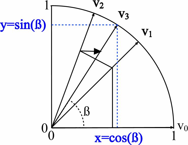 Особенности оконной фильтрации на ПЛИС - 9