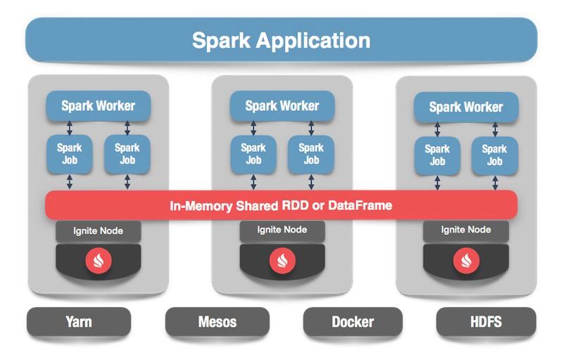 Apache Ignite + Apache Spark Data Frames: вместе веселее - 1