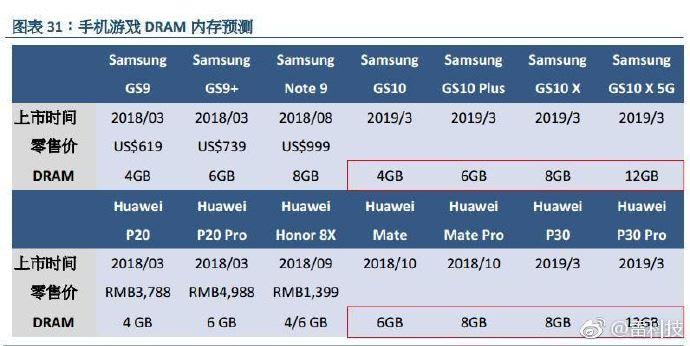 Samsung Galaxy S10 X и Huawei P30 Pro станут первыми смартфонами с 12 ГБ оперативной памяти