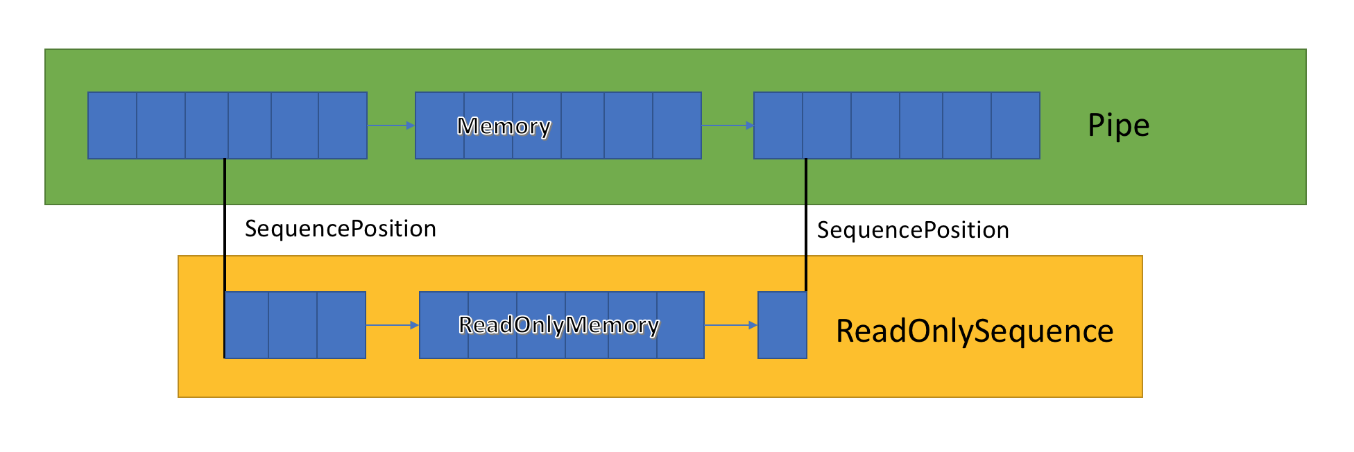 System.IO.Pipelines: высокоэффективный IO в .NET - 3