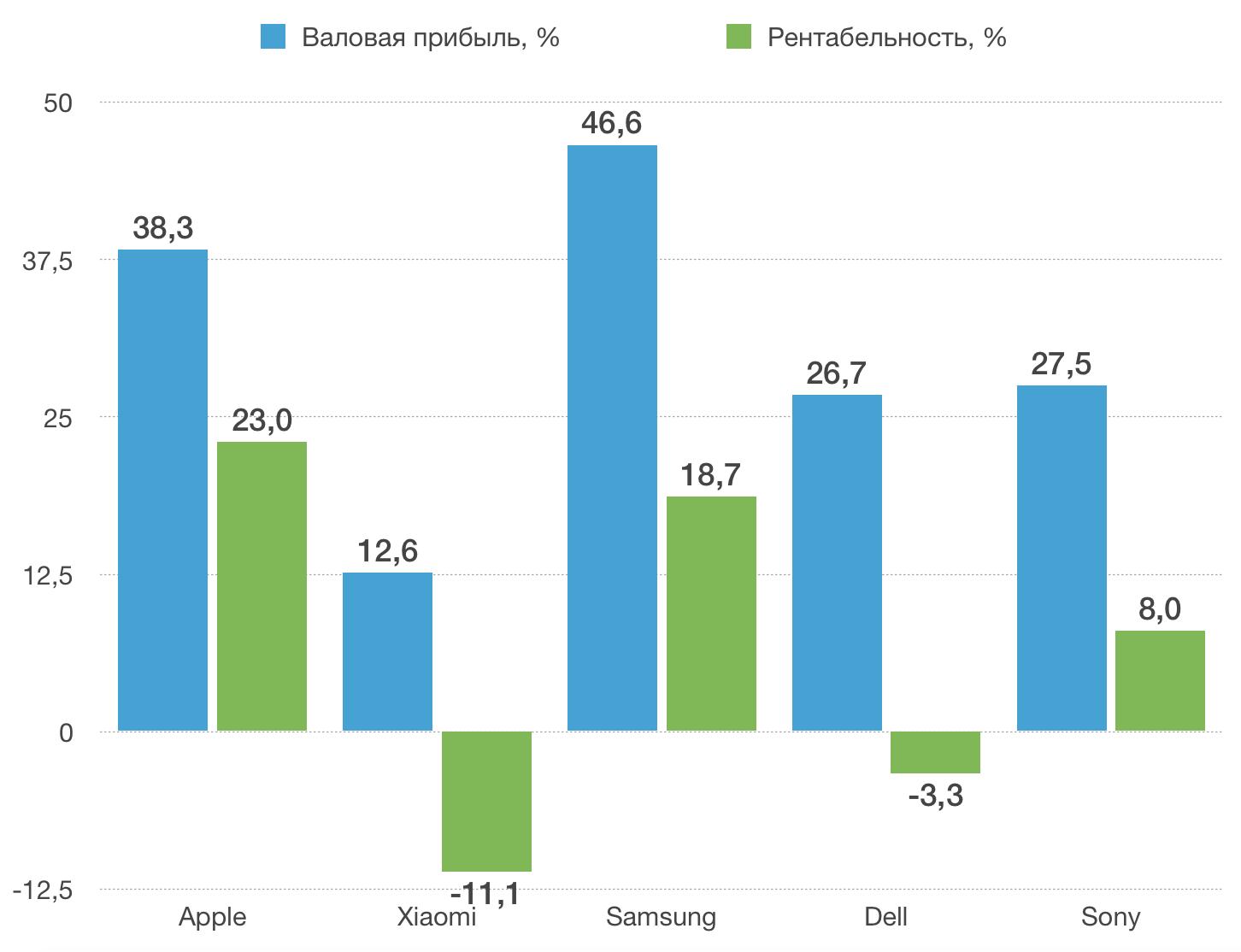 Сводные результаты анализа валовой прибыли