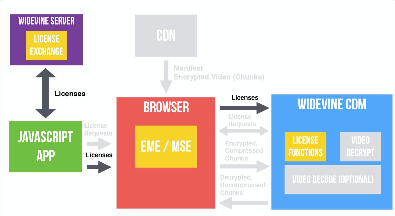 EME? CDM? DRM? CENC? IDK! Что нужно, чтобы сделать собственный видеоплеер в браузере - 25