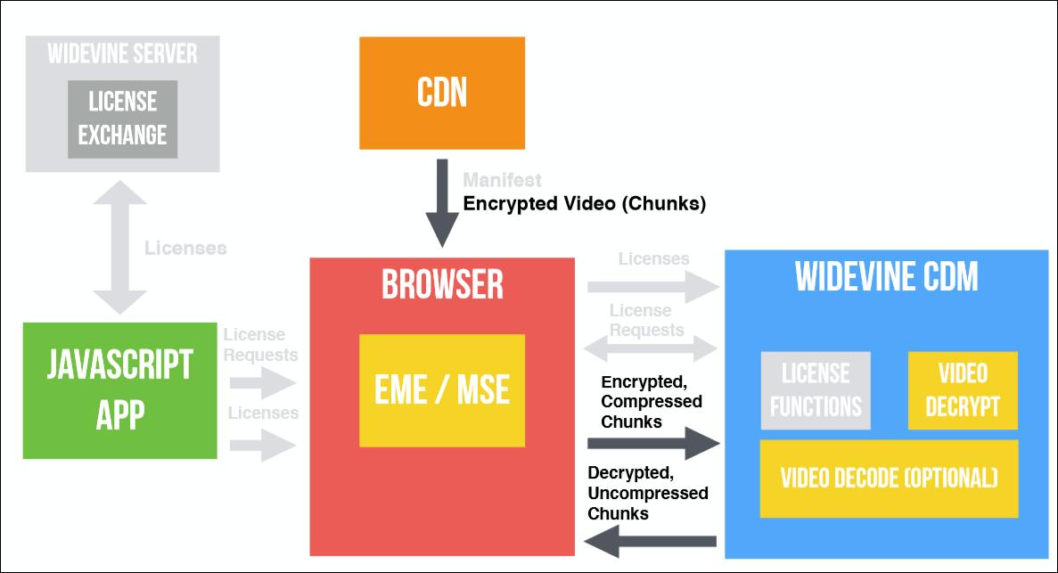 EME? CDM? DRM? CENC? IDK! Что нужно, чтобы сделать собственный видеоплеер в браузере - 29