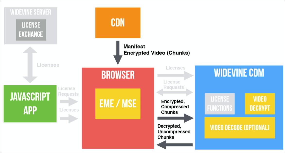 EME? CDM? DRM? CENC? IDK! Что нужно, чтобы сделать собственный видеоплеер в браузере - 36