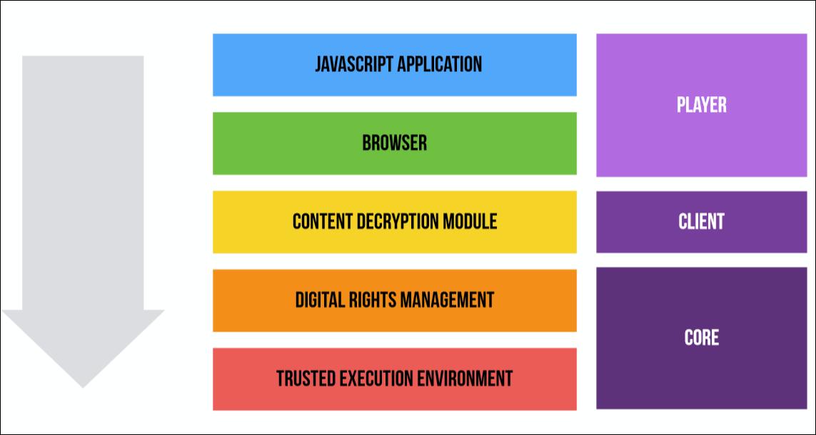 EME? CDM? DRM? CENC? IDK! Что нужно, чтобы сделать собственный видеоплеер в браузере - 8