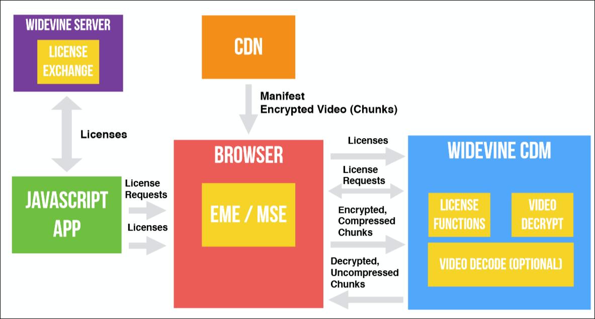 EME? CDM? DRM? CENC? IDK! Что нужно, чтобы сделать собственный видеоплеер в браузере - 9