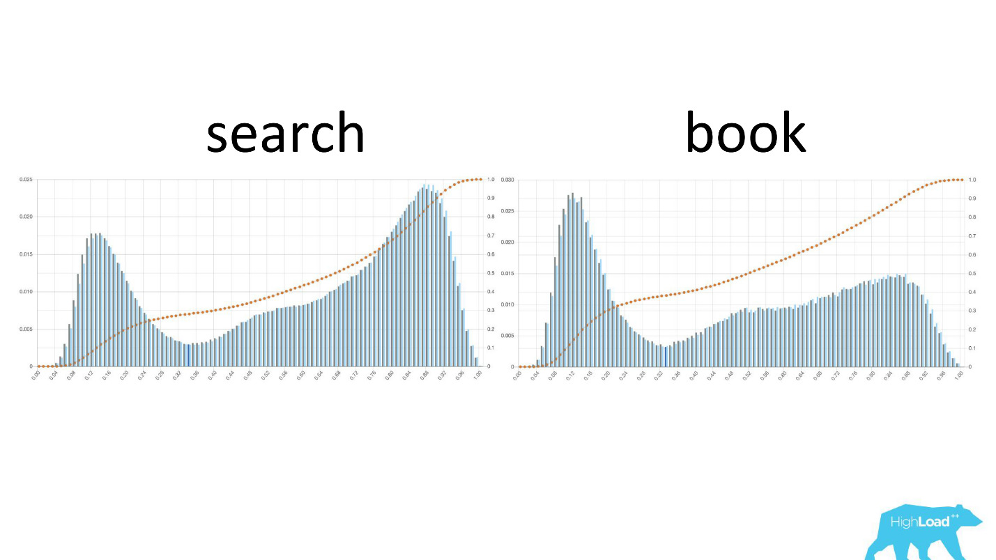 Machine learning @ booking.com - 21