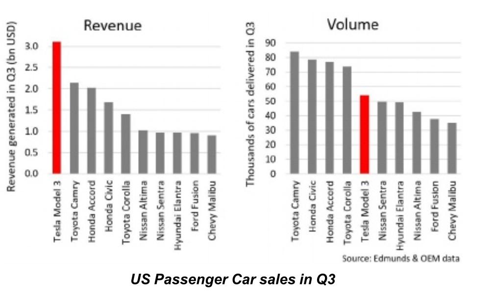 Tesla (TSLA) отчёт за 3 квартал 2018 года - 3