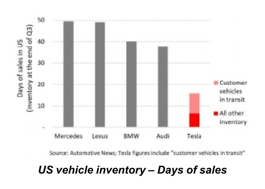Tesla (TSLA) отчёт за 3 квартал 2018 года - 4