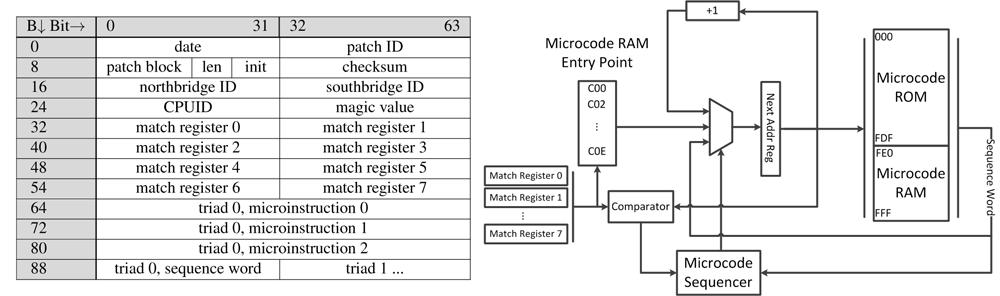 Бэкдоры в микрокоде ассемблерных инструкций процессоров x86 - 5