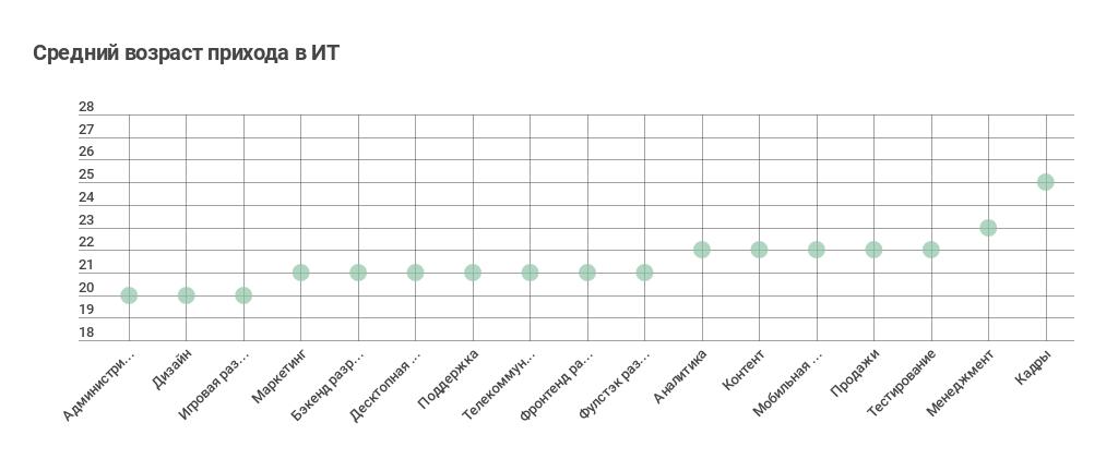 Как приходят в ИТ: про стажеров и джунов (результат опроса «Моего круга») - 10