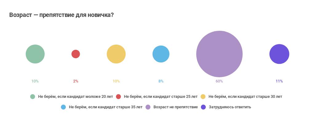 Как приходят в ИТ: про стажеров и джунов (результат опроса «Моего круга») - 24