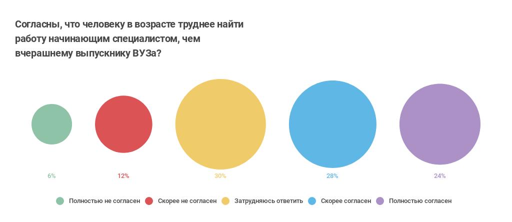 Как приходят в ИТ: про стажеров и джунов (результат опроса «Моего круга») - 26