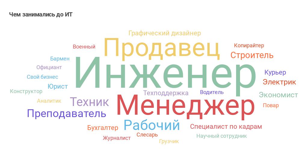 Как приходят в ИТ: про стажеров и джунов (результат опроса «Моего круга») - 6