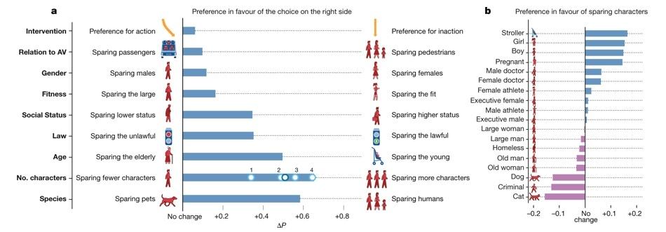 Кого давить беспилотному автомобилю: результаты эксперимента Moral Machine - 3