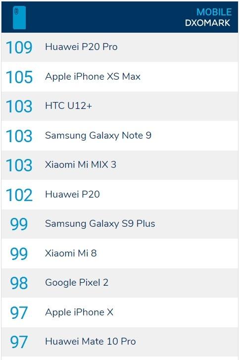 Huawei скрывает оценку Mate 20 Pro сайтом DxOMark, считая её неприлично высокой