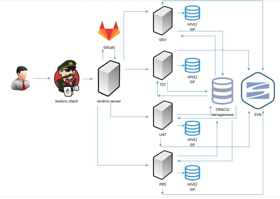 Как автоматизировать с Jenkins сборку и раскатку артефактов модели метаданных для таблиц в хранилище - 3
