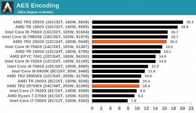 Опубликованы полноценные тесты процессоров Ryzen Threadripper 2970WX и 2920X