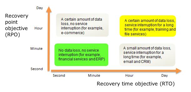 Технологии WDM: объединяем дата-центры в катастрофоустойчивые кластеры - 2