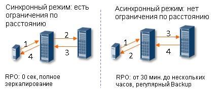 Технологии WDM: объединяем дата-центры в катастрофоустойчивые кластеры - 3