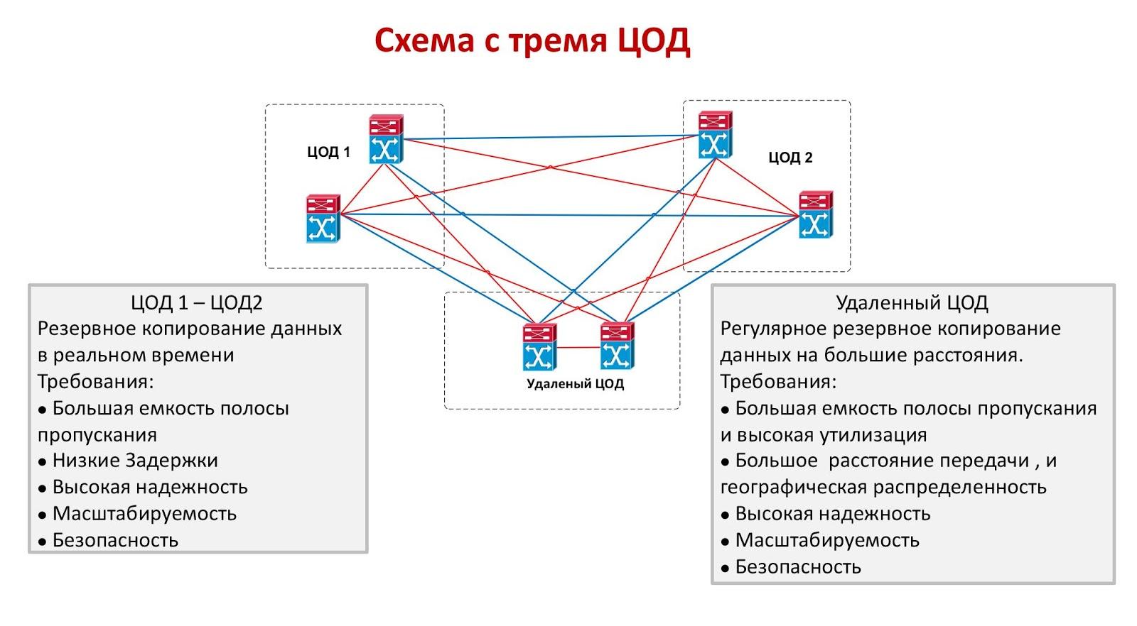 Технологии WDM: объединяем дата-центры в катастрофоустойчивые кластеры - 6
