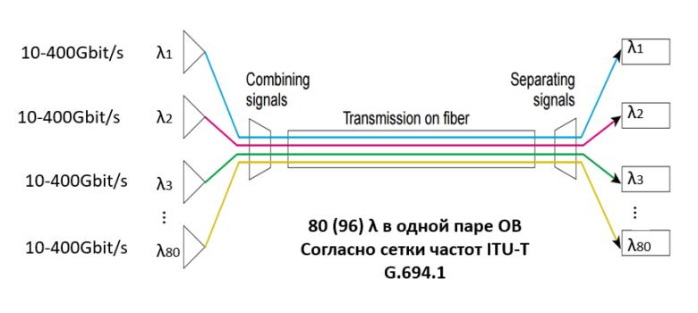 Технологии WDM: объединяем дата-центры в катастрофоустойчивые кластеры - 7