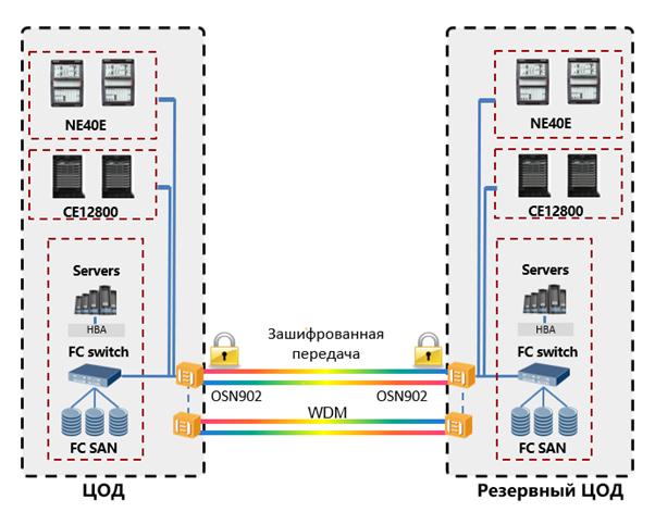 Технологии WDM: объединяем дата-центры в катастрофоустойчивые кластеры - 8