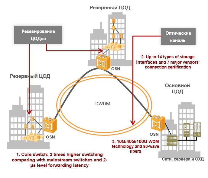 Технологии WDM: объединяем дата-центры в катастрофоустойчивые кластеры - 1