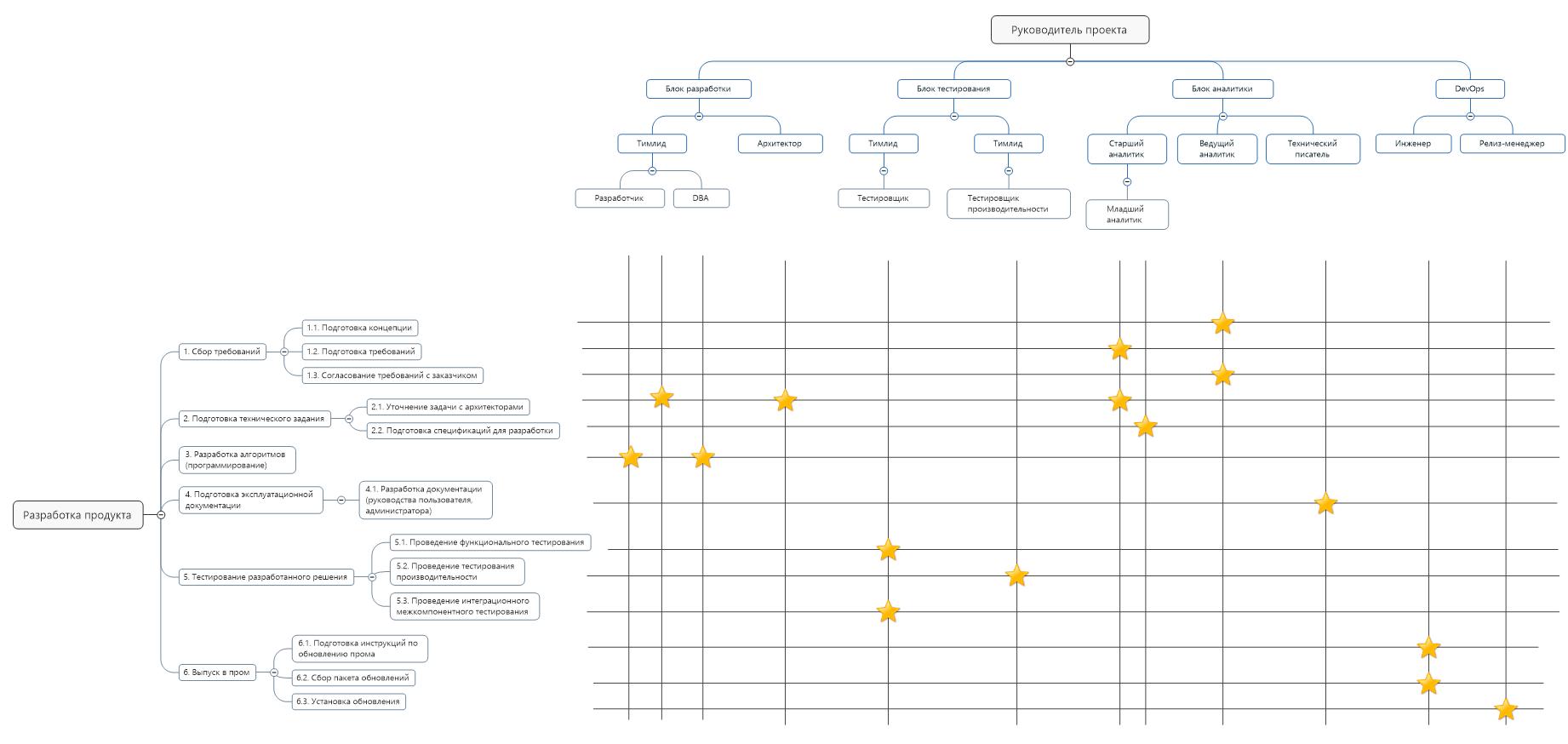 Управляем стоимостью проекта с Earned Value Management - 6
