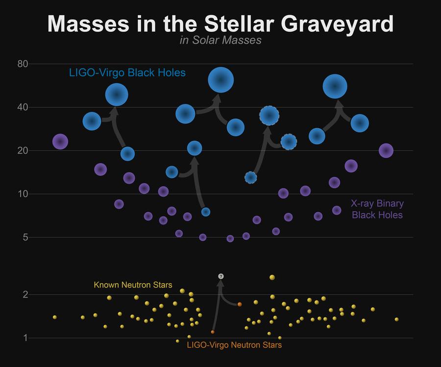Как LIGO может увидеть гравитационные волны, если в ОТО свет растягивается вместе с пространством? - 2