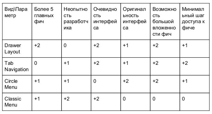 Навигация в Android: от UX до реализации. Часть 1 - 11