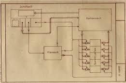 Ретроспектива технологических стартапов. Z3 — первый релейный компьютер - 15