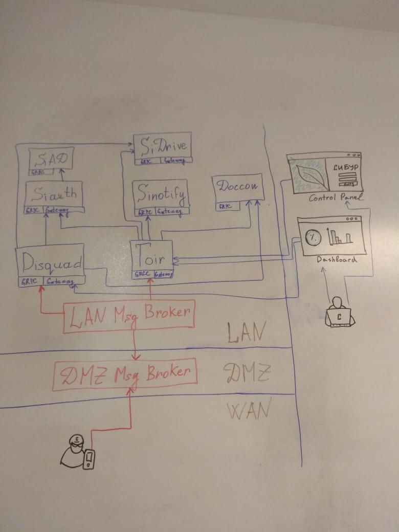Как мы сделали систему для мобильных обходов в СИБУР - 6