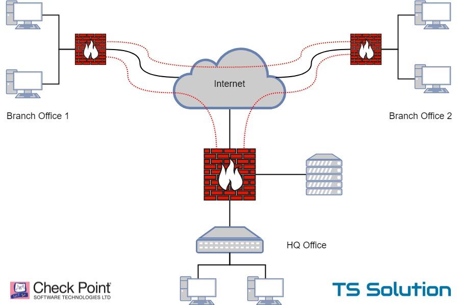 Построение распределенной VPN сети на базе Check Point. Несколько типовых сценариев - 1