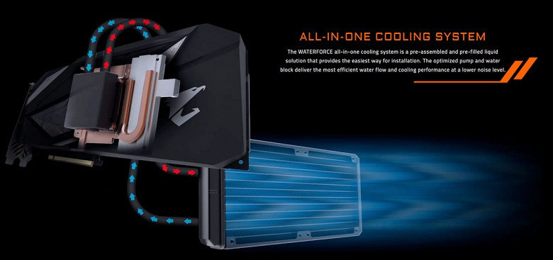 3D-карта Gigabyte GeForce RTX 2080 Aorus Xtreme WaterForce оснащена жидкостной системой охлаждения
