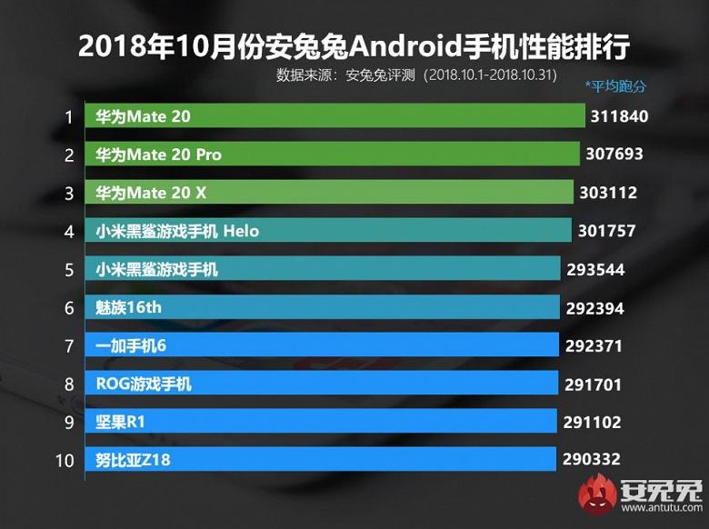 Неожиданно: на трех первых позициях октябрьского рейтинга AnTuTu нет ни одного смартфона на топовой SoC Snapdragon 845!