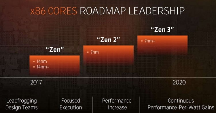AMD Next Horizon: анонс Zen 2 может состояться уже на следующей неделе